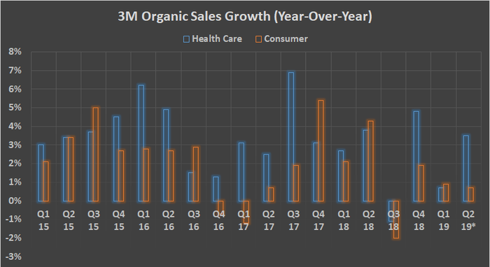 3M Organic sales growth (health care and consumer segments)
