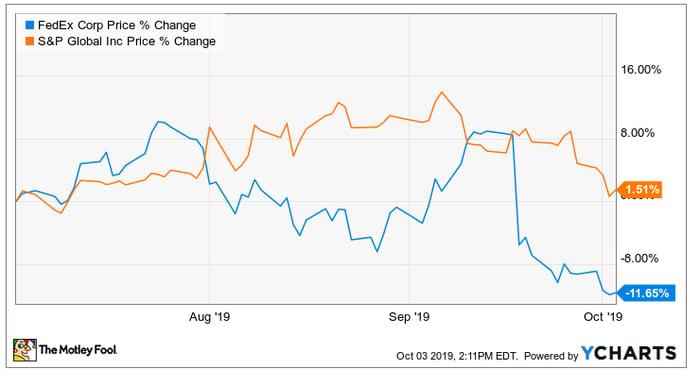 FedEx vs S&P August to October