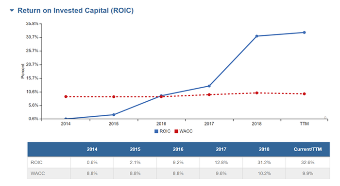 New Constructs chart showing Return on Invested Capital