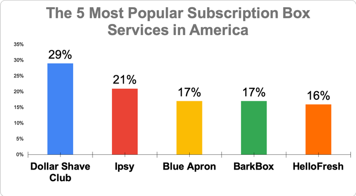 Chart showing the five top subscription box services in America
