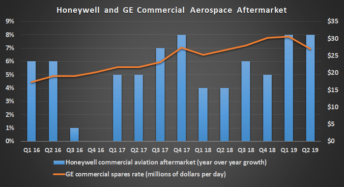 Honeywell and General Electric commercial aerospace sales.