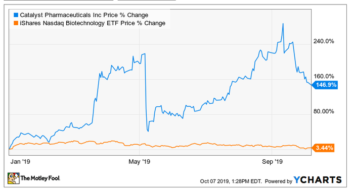 A stock chart comparing Catalyst with IBB Biotech ETF
