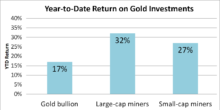 Graph showing year-to-date return on various gold investments.