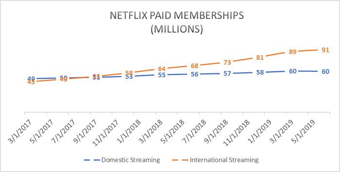 Netflix paid memberships from 2017 to 2019