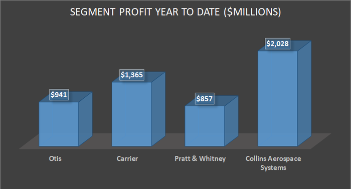 United Technologies year to date profit by segment