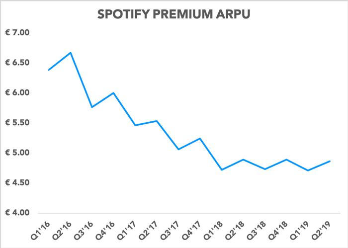 Chart showing Spotify premium ARPU trending down