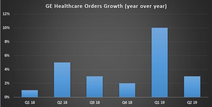 GE Healthcare orders