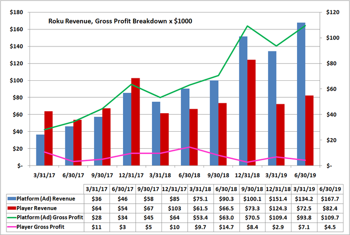 Graphic of how Roku's player and platform revenue and gross profit over time