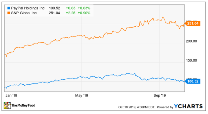 PayPal vs the S&P, january through october 2019
