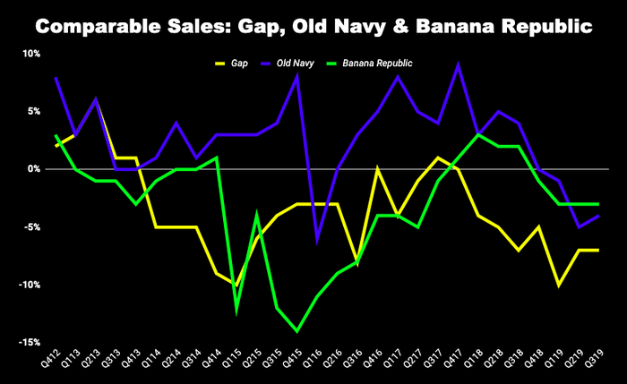 Chart of Gap Stores comparable sales at its brands