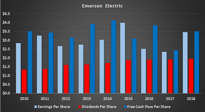 Emerson Electric free cash flow, dividends and earnings per share.