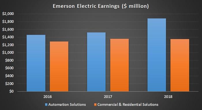 Emerson Electric segment earnings.