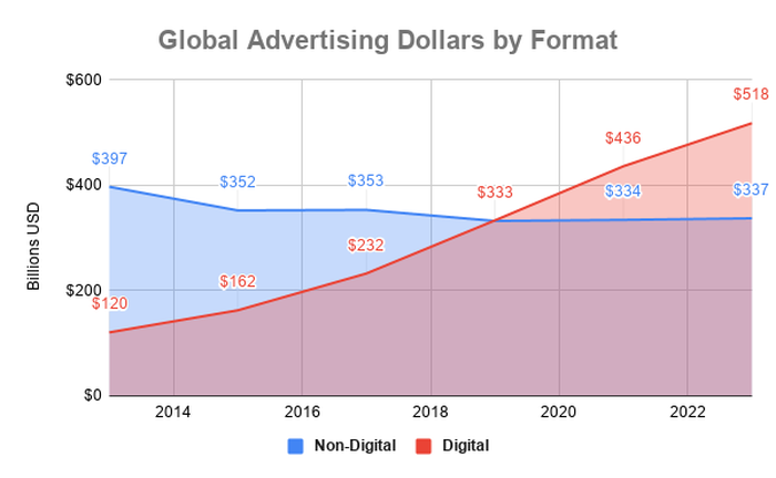 Chart showing global spending on digital and non-digital advertisements