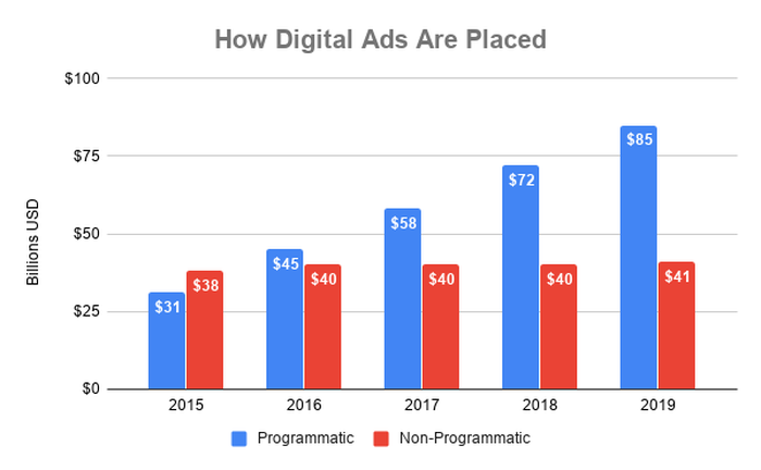 Chart showing global ad spending on programmatic and non-programmatic advertising