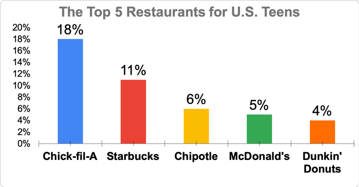 Chart showing the top five restaurants for U.S. teens