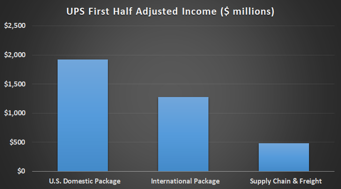 UPS first half adjusted income