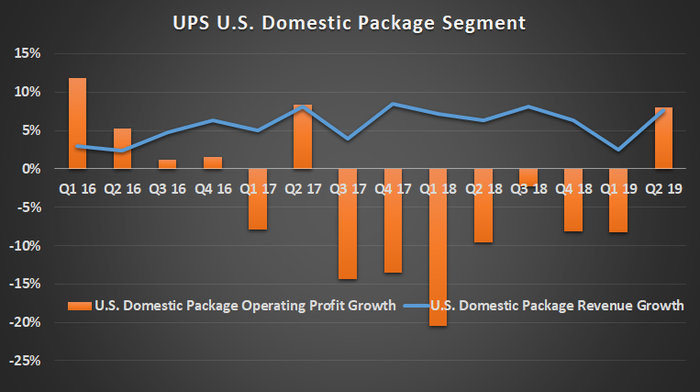 UPS U.S. domestic package segment.
