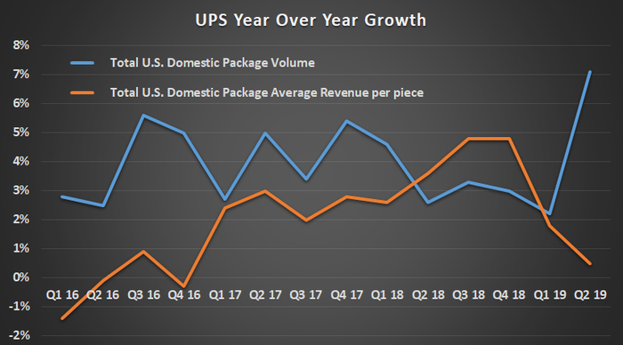 UPS year over year growth.