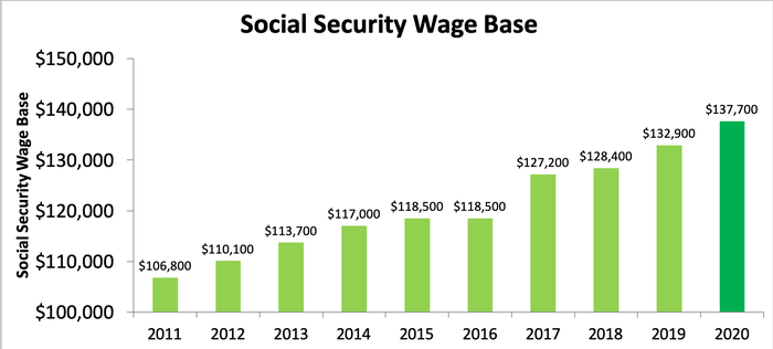 Wage base graph in green