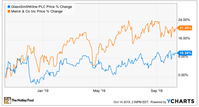 A stock chart comparing GSK and Merck