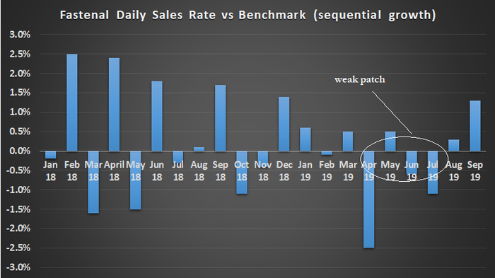 Fastenal daily sales rate vs. benchmark.