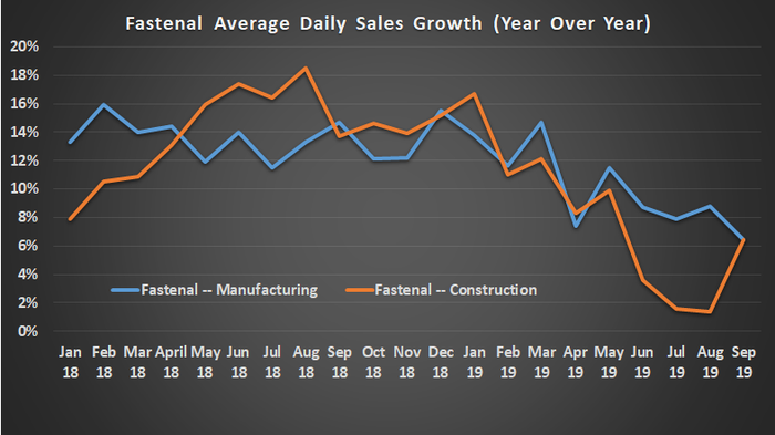 Fastenal average daily sales rate.