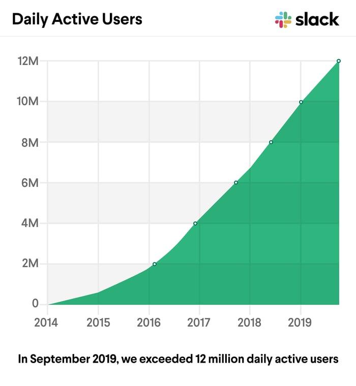Chart showing Slack DAUs