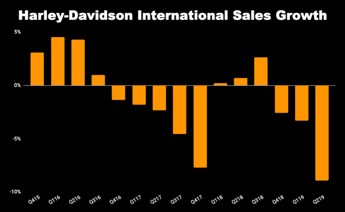 Chart showing Harley-Davidson international sales from Q4 2015 to Q2 2019