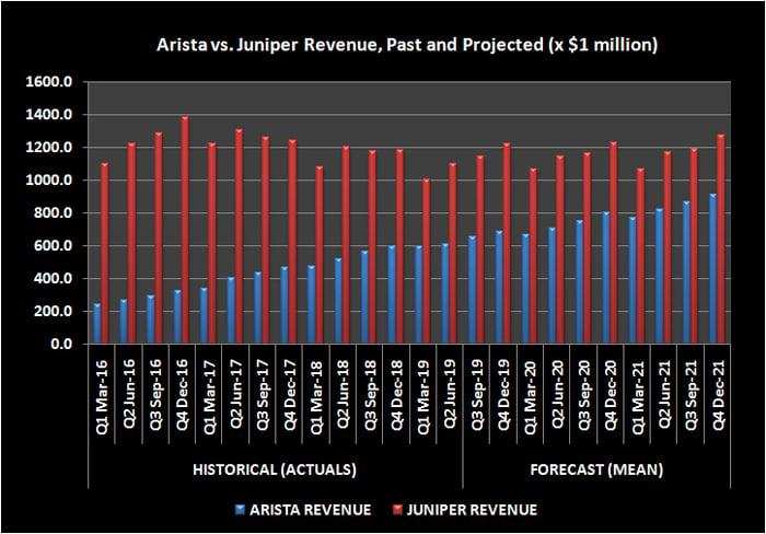 Arista revenue outlook compared to Juniper revenue outlook
