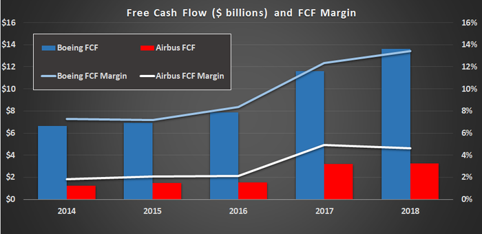 Boeing and Airbus free cash flow.