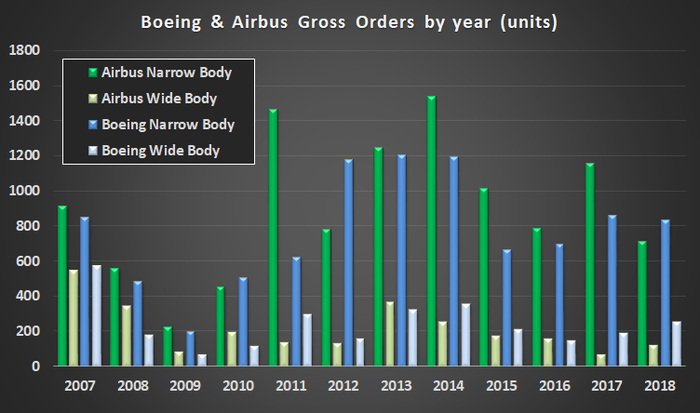 Boeing & Airbus narrow and wide body orders by year.