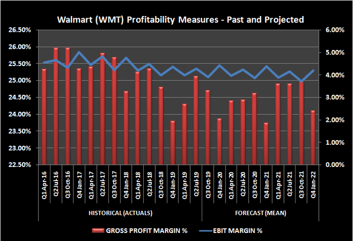 Walmart profitability measures
