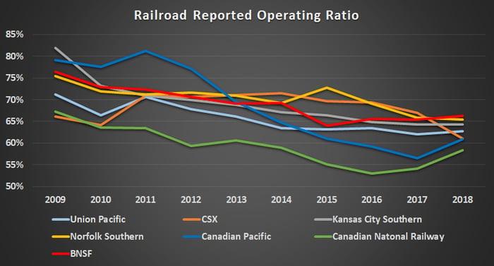 Railroads operating ratio