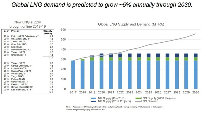 Slide from Chart presentation showing LNG demand could outpace supply by 2022.