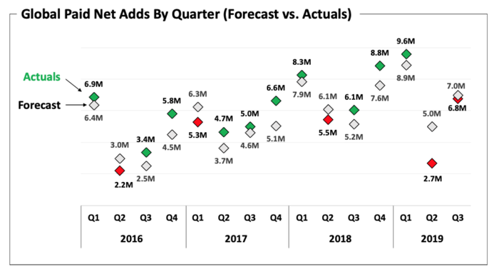 Chart showing guidance targets vs. actual subscriber additions for each of Netflix's last 15 quarters. Forecast and result were nearly identical in Q3 2019.