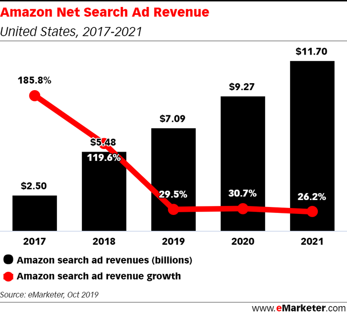 Chart showing eMarketer's forecast for Amazon's ad revenue through 2021