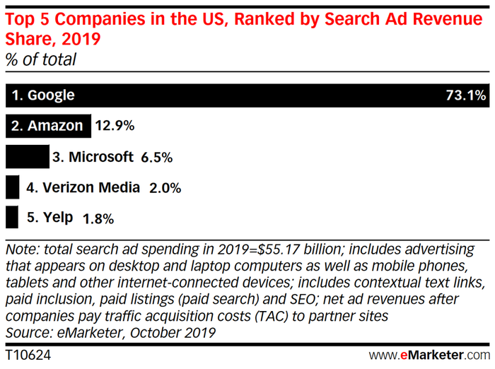 Chart showing U.S. search ad market share