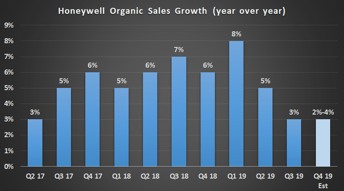 Chart showing Honeywell's organic sales growth