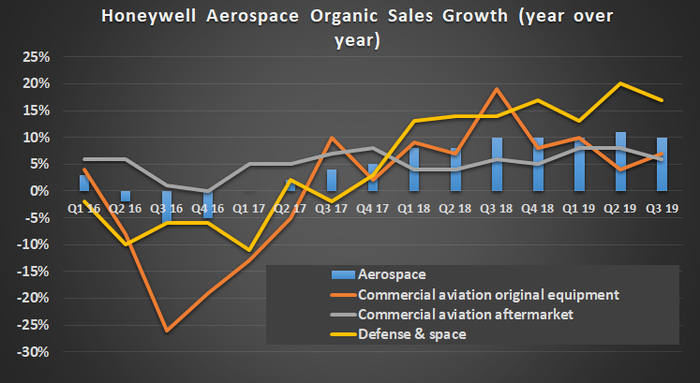 Charts showing Honeywell's organic sales growth in the aerospace segment