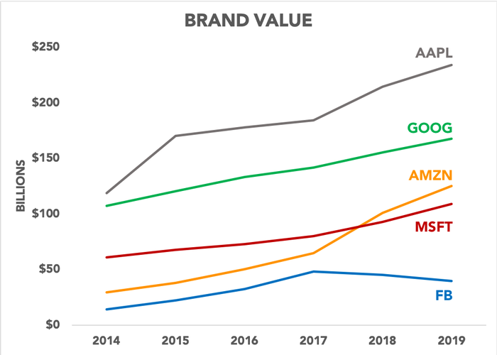 Chart showing brand values since 2014