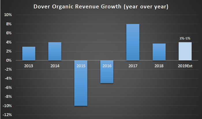 Dover organic revenue growth.