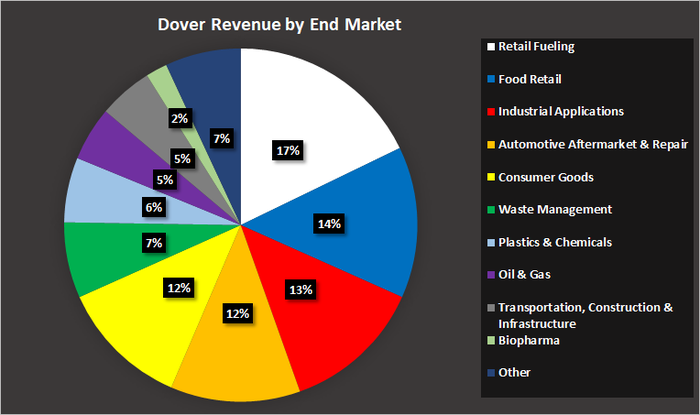 Dover revenue by end market