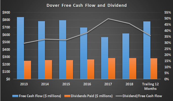 Dover free cash flow and dividends.