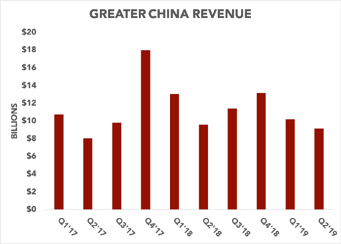 Chart showing Apple's Greater China revenue over time