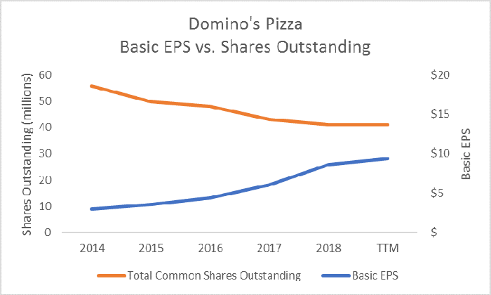 Domino's Pizza earnings per share versus shares outstanding