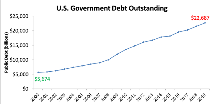 Chart showing outstanding national debt