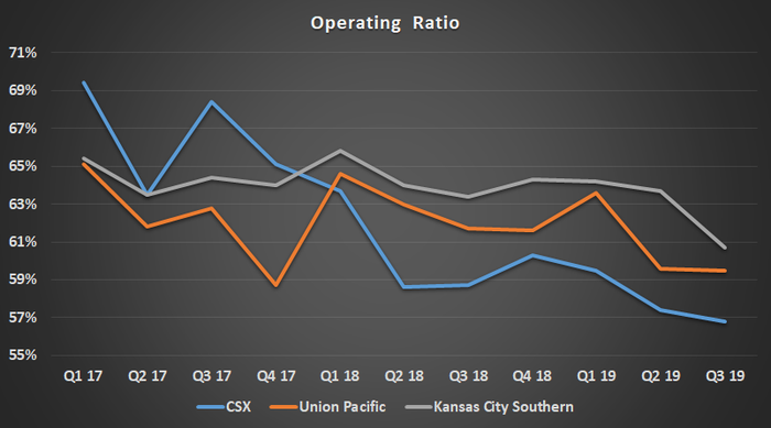Railroad operating ratio