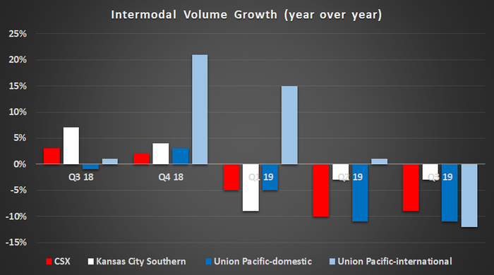 Intermodal volume growth