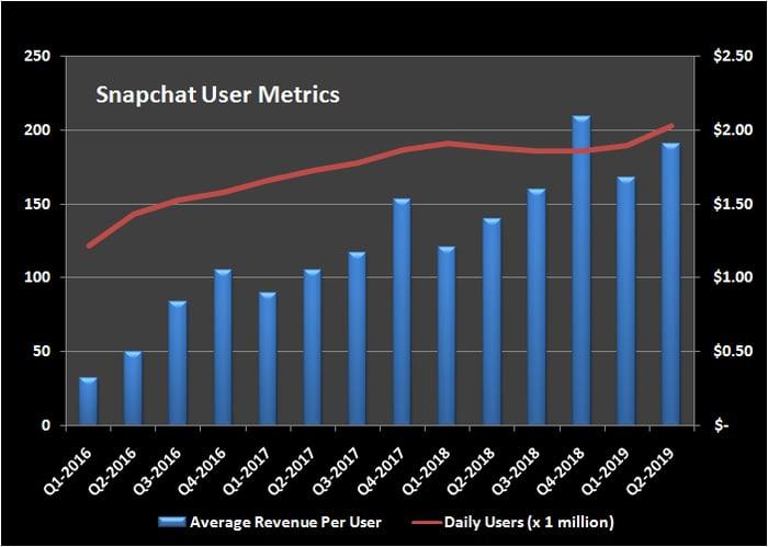 Snapchat user metrics