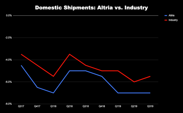 Chart comparing domestic shipment volumes of Altria and the industry
